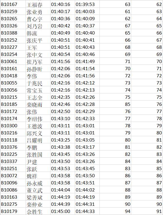 2019富锦半程国际马拉松成绩公示128.png
