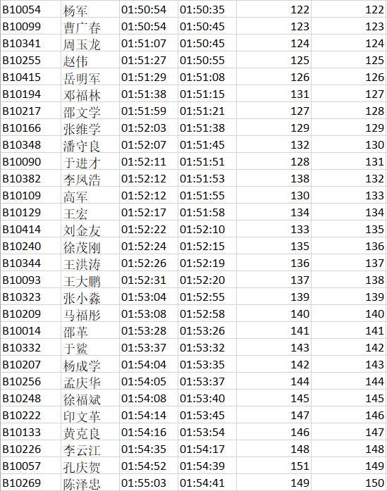 2019富锦半程国际马拉松成绩公示132.png